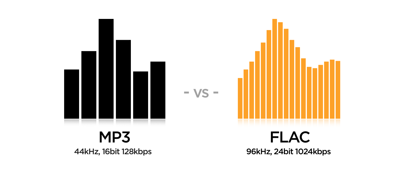 The Difference Between FLAC and MP3